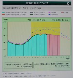電力使用実績が棒グラフで