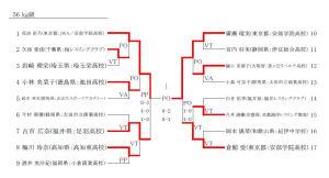 JOC杯ジュニアオリンピック