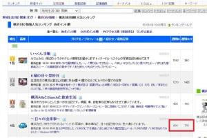 横浜(市)情報人気ランキングで