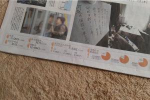 東日本大震災から5年11か月