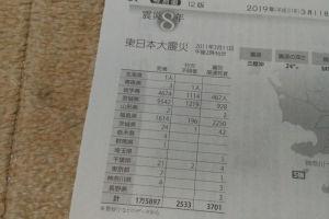 死者、行方不明者、震災関連死者数