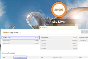 Sky Diverのスコア