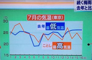 NHK天気予報でも昨年と比較