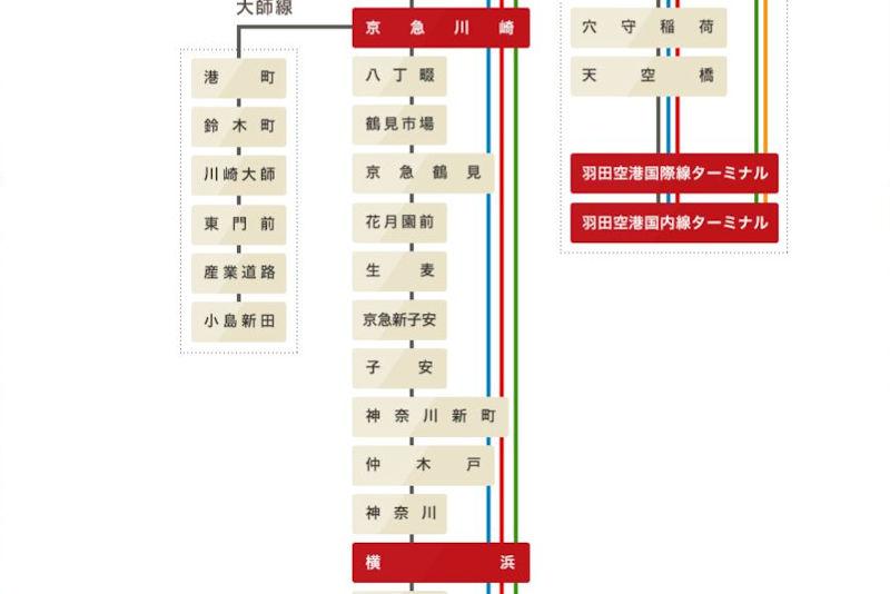 川崎~横浜間はノンストップ