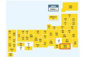 神奈川県内の感染者数は過去最多254人