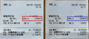 灯油も同じで、2週間前と比べリッターで10円も